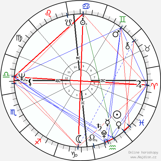 Wilhelm Grimm wikipedie wiki 2019, 2020 horoskop