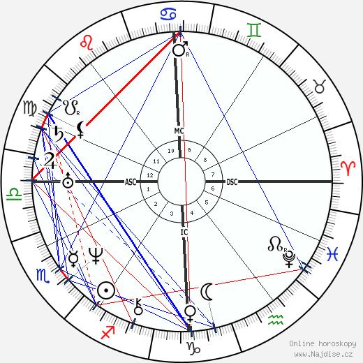 Wilhelm Hauff wikipedie wiki 2020, 2021 horoskop