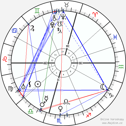Wilhelm Keitel wikipedie wiki 2018, 2019 horoskop