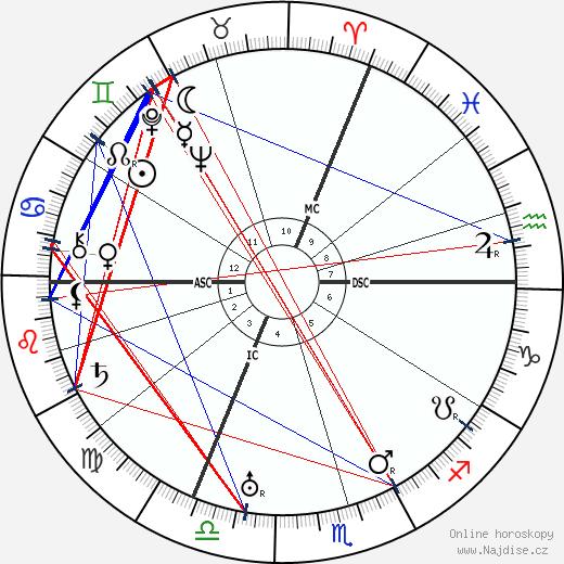 Wilhelm Leuschner wikipedie wiki 2017, 2018 horoskop