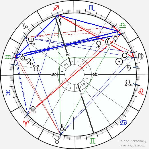 Wilhelm Raabe wikipedie wiki 2020, 2021 horoskop