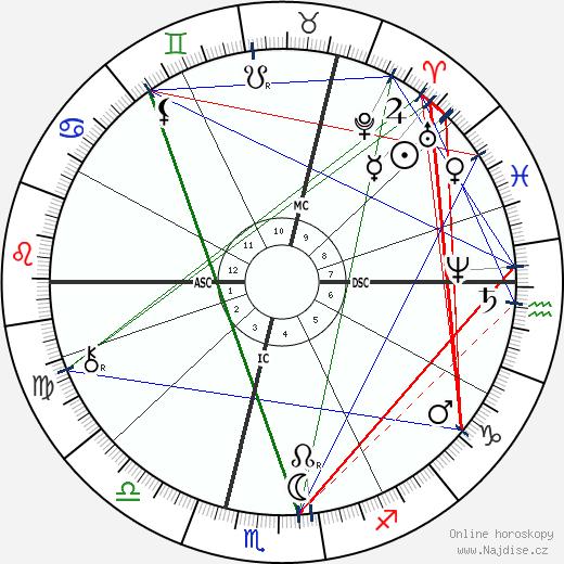 Wilhelm Röntgen wikipedie wiki 2020, 2021 horoskop