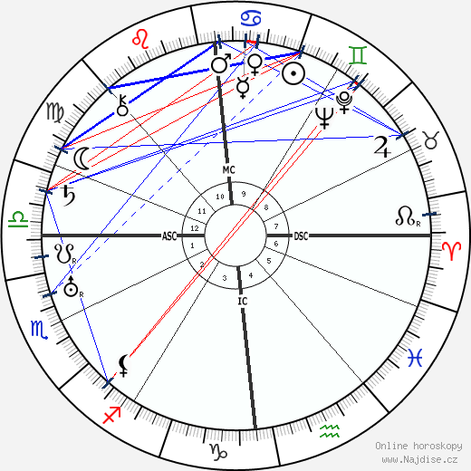 Wilhelm Zaisser wikipedie wiki 2019, 2020 horoskop