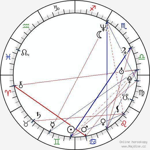 Will Forte wikipedie wiki 2020, 2021 horoskop