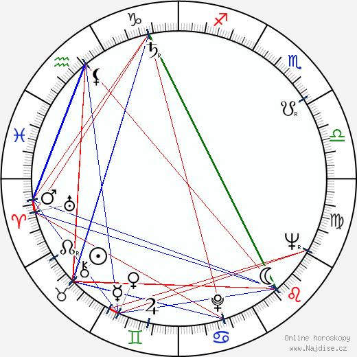 Will Hutchins wikipedie wiki 2019, 2020 horoskop