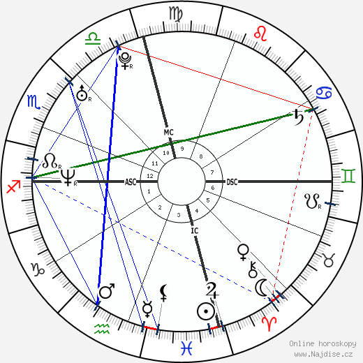 Will I Am wikipedie wiki 2019, 2020 horoskop