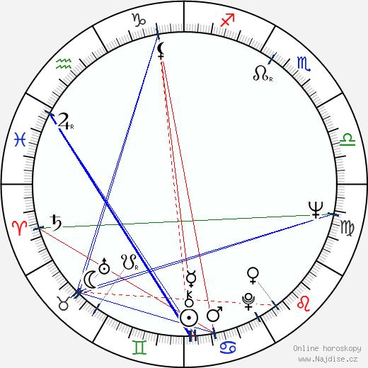 Will Mackenzie wikipedie wiki 2020, 2021 horoskop