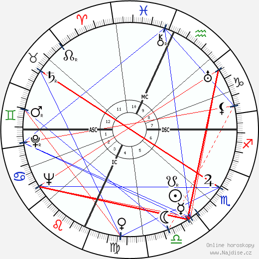 Will Rogers Jr. wikipedie wiki 2020, 2021 horoskop