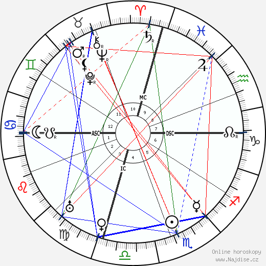 Will Rogers wikipedie wiki 2017, 2018 horoskop