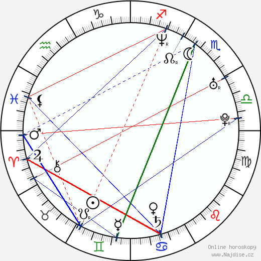 Will Sasso wikipedie wiki 2018, 2019 horoskop