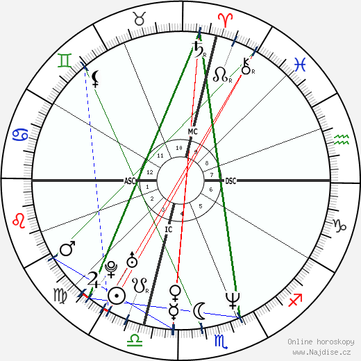 Will Smith wikipedie wiki 2019, 2020 horoskop