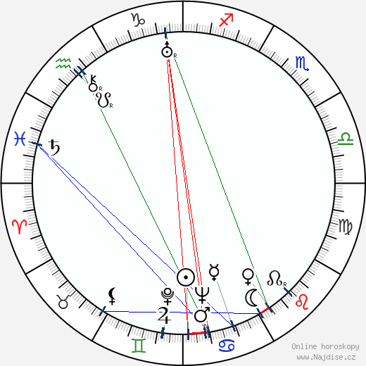 Willard Maas wikipedie wiki 2017, 2018 horoskop