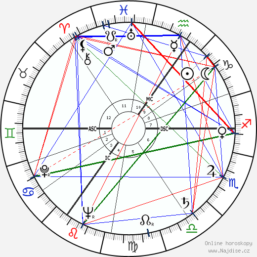 Willem Aantjes wikipedie wiki 2018, 2019 horoskop