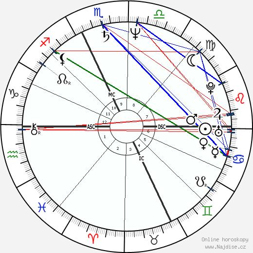 Willem Dafoe wikipedie wiki 2019, 2020 horoskop