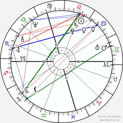 William Atherton wikipedie wiki 2020, 2021 horoskop