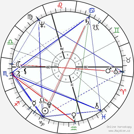 William Blanchard wikipedie wiki 2019, 2020 horoskop