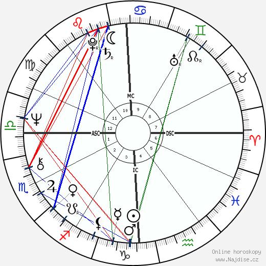 William Bonin wikipedie wiki 2020, 2021 horoskop