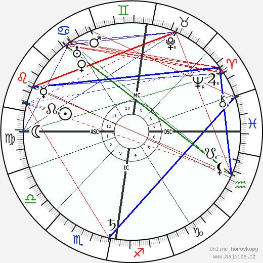 William Bulloch wikipedie wiki 2017, 2018 horoskop