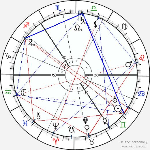 William Butler Yeats wikipedie wiki 2019, 2020 horoskop