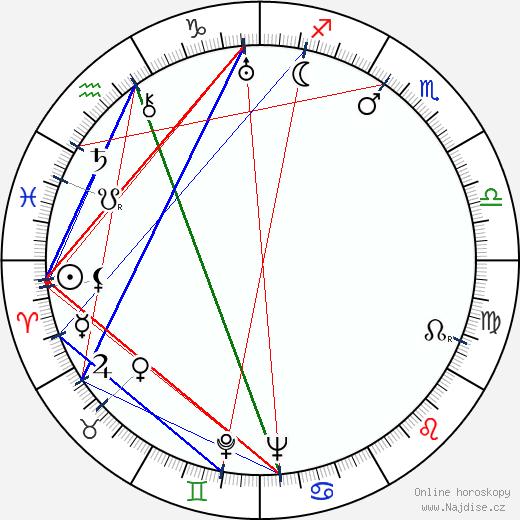 William Cagney wikipedie wiki 2018, 2019 horoskop