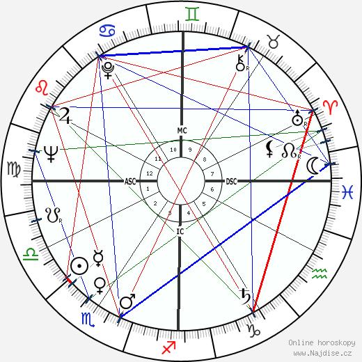 William Clark wikipedie wiki 2017, 2018 horoskop