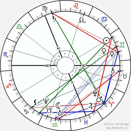 William Crookes wikipedie wiki 2017, 2018 horoskop