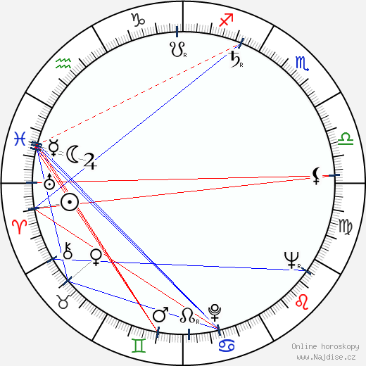 William Daniels wikipedie wiki 2020, 2021 horoskop