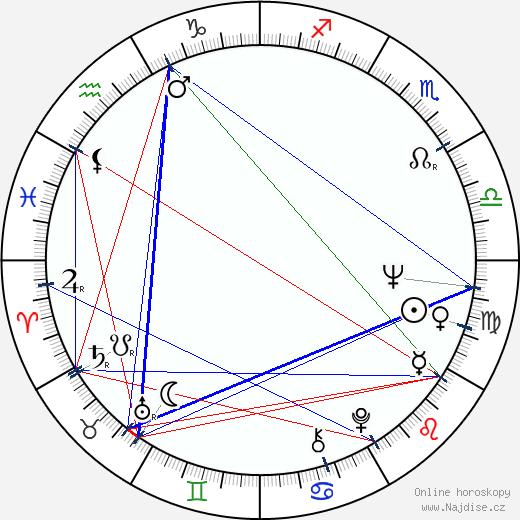 William Devane wikipedie wiki 2020, 2021 horoskop