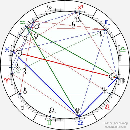 William F. Nolan wikipedie wiki 2019, 2020 horoskop