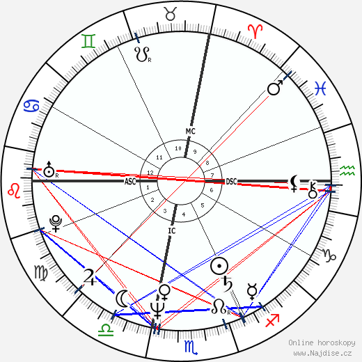 William Fichtner wikipedie wiki 2017, 2018 horoskop