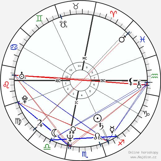 William Fichtner wikipedie wiki 2019, 2020 horoskop