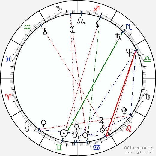 William Forsythe wikipedie wiki 2020, 2021 horoskop