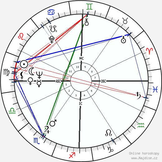 William Friedkin wikipedie wiki 2020, 2021 horoskop