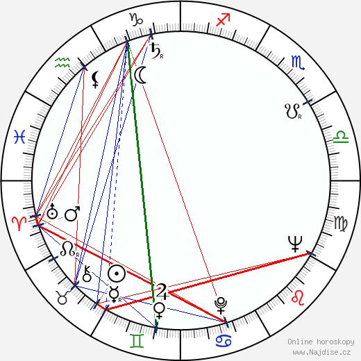 William Grefe wikipedie wiki 2018, 2019 horoskop