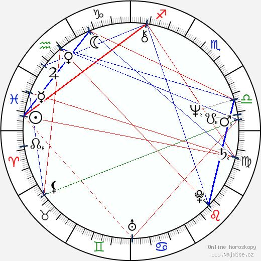 William H. Macy wikipedie wiki 2020, 2021 horoskop
