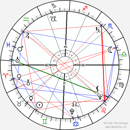 William Haddon wikipedie wiki 2019, 2020 horoskop