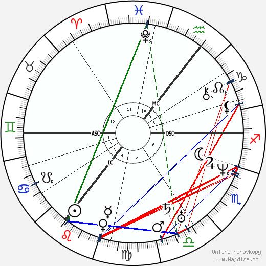 William Hamilton wikipedie wiki 2019, 2020 horoskop