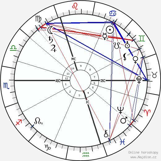 William Henry Bragg wikipedie wiki 2018, 2019 horoskop