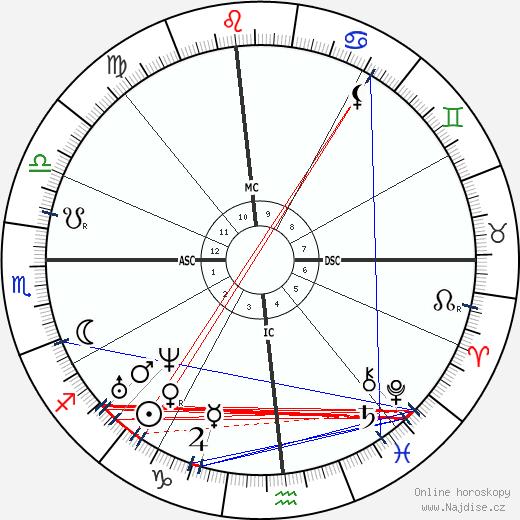 William Herndon wikipedie wiki 2019, 2020 horoskop
