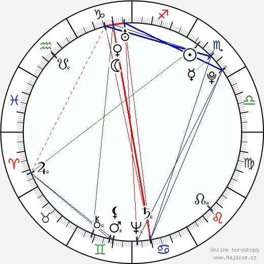 William Herschel wikipedie wiki 2020, 2021 horoskop