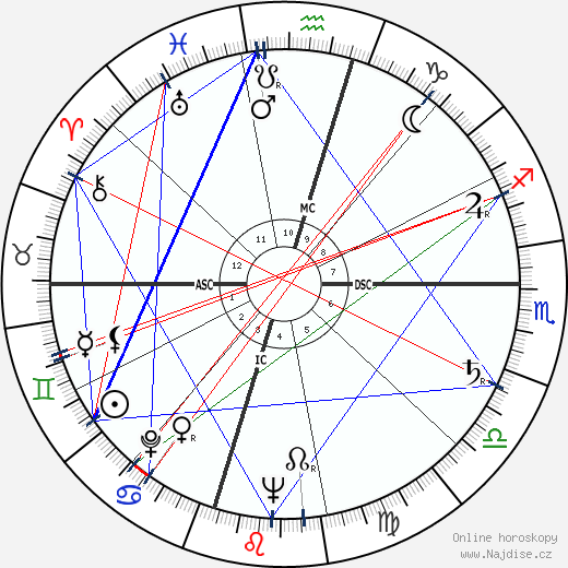 William Humphrey wikipedie wiki 2018, 2019 horoskop