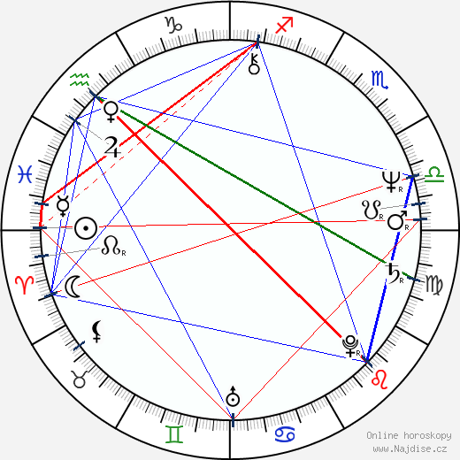William Hurt wikipedie wiki 2019, 2020 horoskop