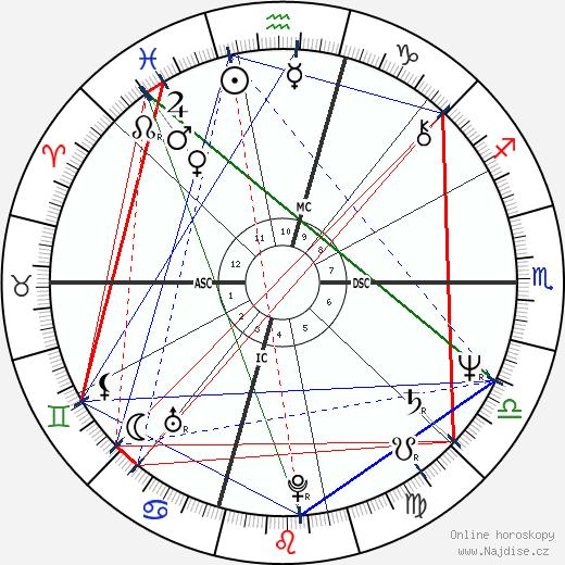 William Katt wikipedie wiki 2020, 2021 horoskop