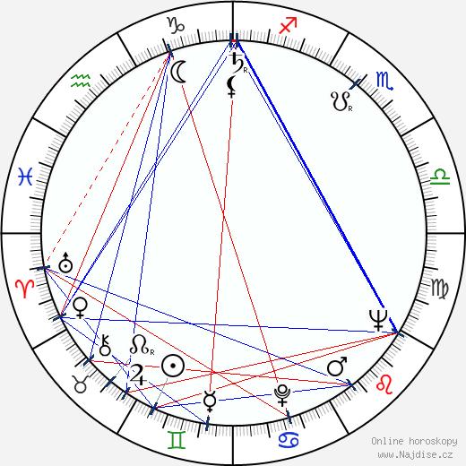 William Kelley wikipedie wiki 2018, 2019 horoskop