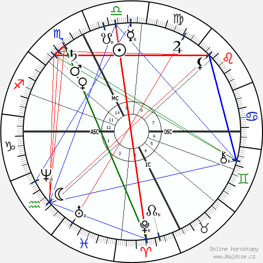 William Livingstone Alden wikipedie wiki 2019, 2020 horoskop