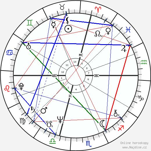 William Martin wikipedie wiki 2020, 2021 horoskop