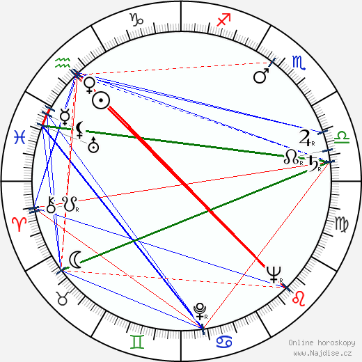 William Phipps wikipedie wiki 2019, 2020 horoskop