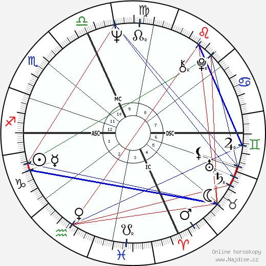 William Pitt Root wikipedie wiki 2018, 2019 horoskop
