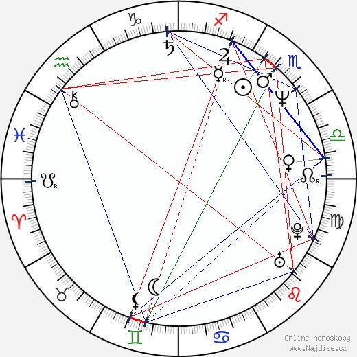 William R. Moses wikipedie wiki 2019, 2020 horoskop
