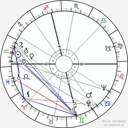 William S. Burroughs wikipedie wiki 2020, 2021 horoskop
